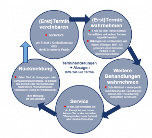 Physiotherapie Reutlingen - Terminablauf